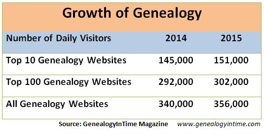 growth of genealogy 2015