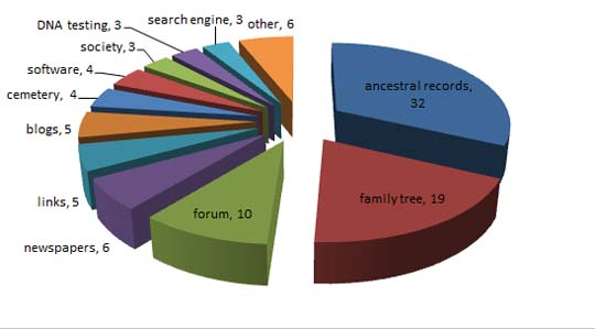 2013 genealogy categories