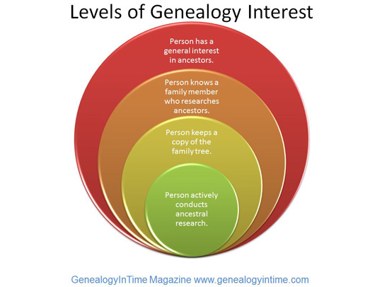 genealogy heirarchy of interest