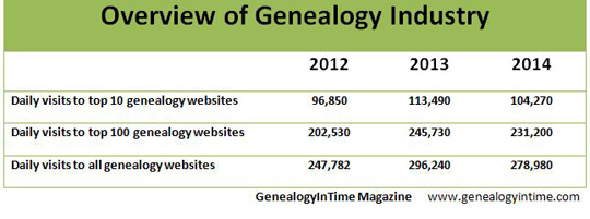 genealogy industry 2014