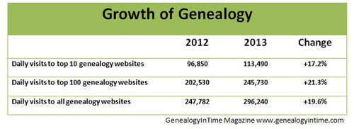 growth of genealogy