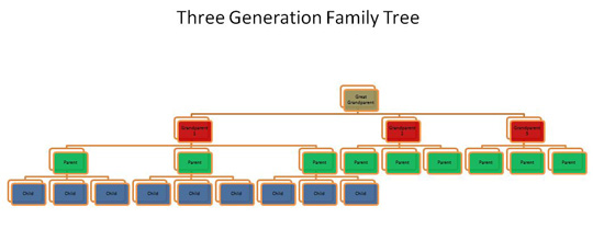 three generation family tree