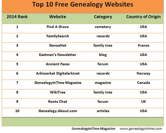 top 10 free genealogy websites