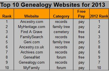 top 10 genealogy websites
