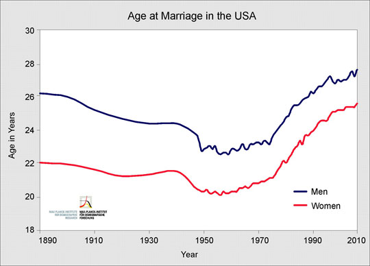 Average Age of Marriage in the US 1890 to 2010