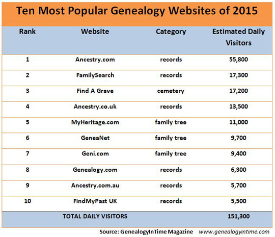 top ten most popular genealogy websites 2015